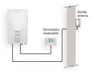 Calderas de gas condensación