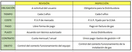 Comparativa revisión inspección